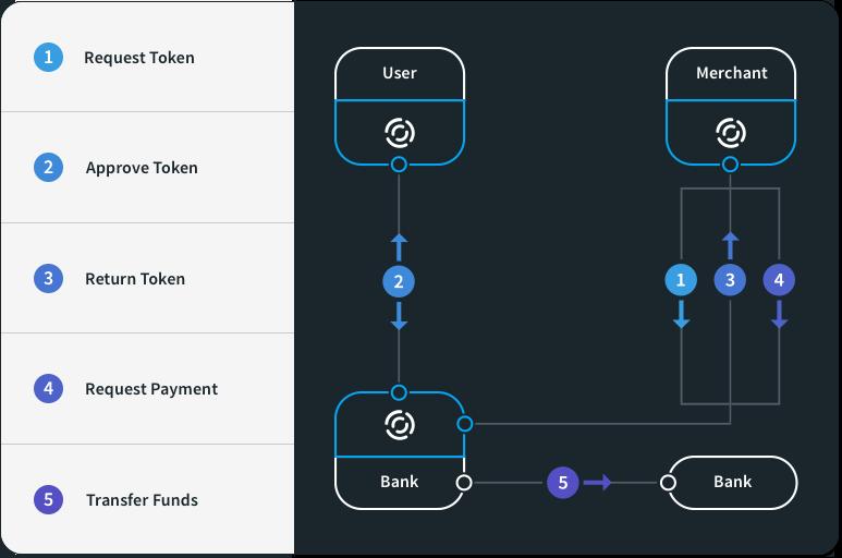 transactionflow