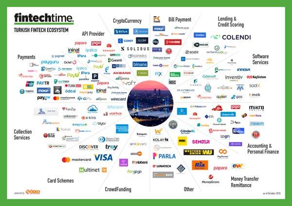 Turkish Fintech Ecosystem Map