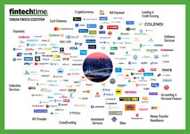 Turkish Fintech Ecosystem Map